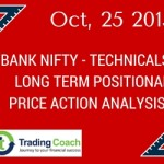 BANK NIFTY – LONG TERM PRICE ACTION ANALYSIS