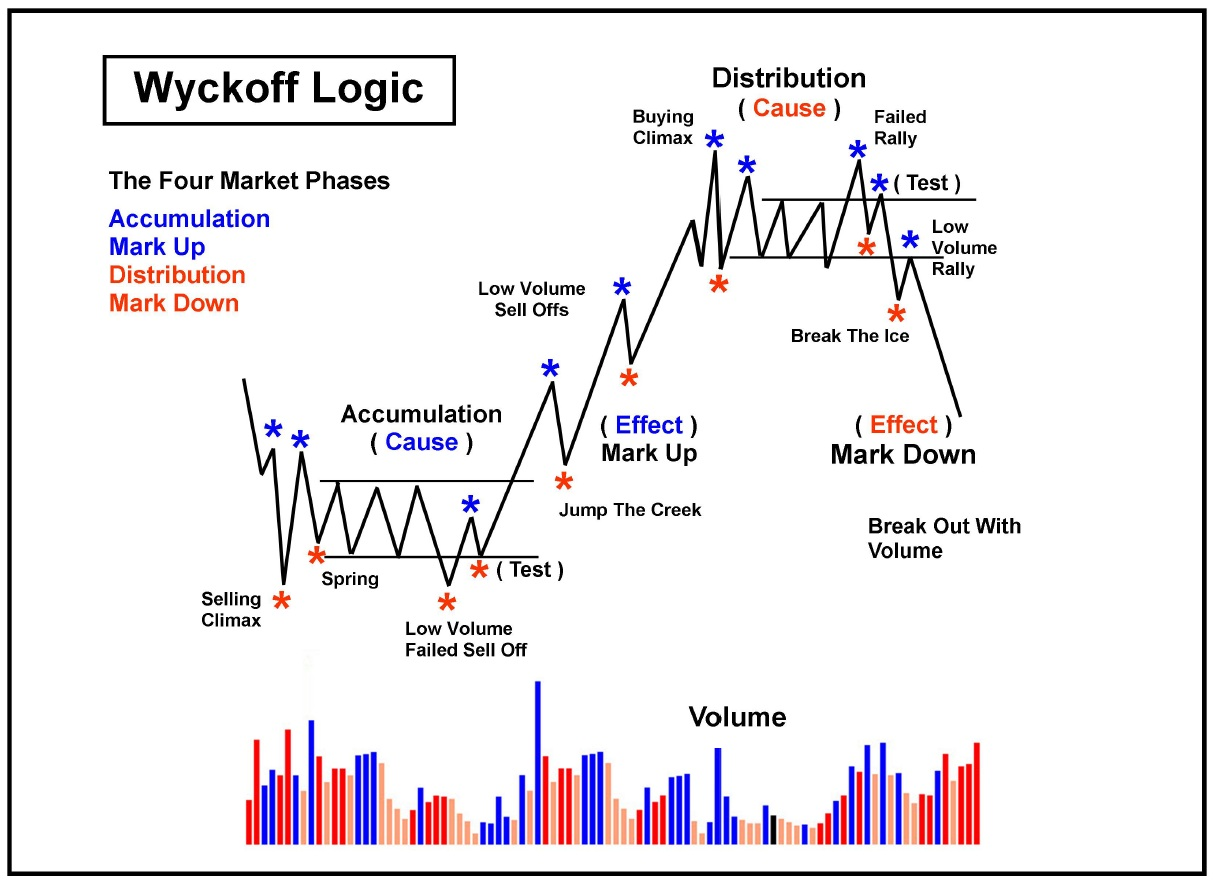 Stock market trading strategies step one of the wyckoff method