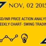 USD/INR PRICE ACTION ANALYSIS:  WATCH THIS KEY LEVEL