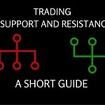 Trading support and resistance – A short Guide