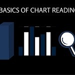 Basic Chart Reading Principles by tradingcoach