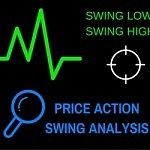 Analyzing Market structure with Price action swing analysis