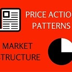 Reading Price action patterns through Market structure