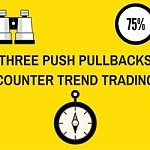 Trading three push pullbacks price action pattern
