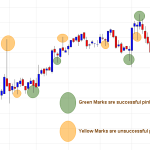Analyzing Price action in candlestick patterns – A skill to overcome limitations