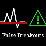 Price action Patterns | False Breakouts or Breakout failures