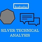 Silver – Price action is testing the decision point at 17.20