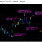 ICICI Bank – Price action has formed a Technical pattern