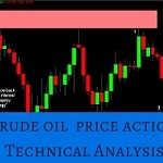 Crude Oil | Market on toes – Price Action testing important resistance levels