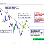 Bank Nifty Price Action Trading – Breakout at Trend line