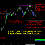 Copper | Look for a Price Action Setup on the Range