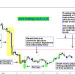 Gold Price Action Trading – Is the Metal Really Shining