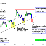 Tata Motors DV – Price Action Testing the Long term Trend line