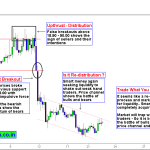 Silver Trading | Market is Looking to Shakeout Weak Hand Traders