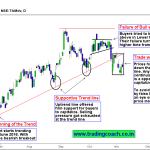 Tata Motors DV – Focus Rests on Price Action after trend line break
