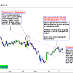 Infosys – Bulls Challenging the Down Trend