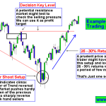 How to Trade Nifty With Price Action Trading Strategy