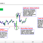 SBI – Range Trading Persists in the Stock, Brace Volatility