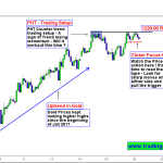 Gold Trading | Shall we go with the Trend or Against the Trend