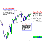 Crude Oil is trading at an Inflection point on Daily chart