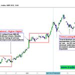 IOC Stock Prices – Trend is losing momentum