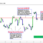 MCX Copper Price Action Trapped Bulls! Is it a right time to short?