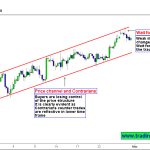 Silver – Are the Bulls Losing momentum?