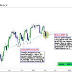 Crude Oil – Watch for Breakout or BOF Setup