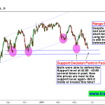 Crude Oil Trading near 43.50 Support zone, Watch the Price action
