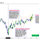 3 Stocks in Price action Setups watch list