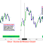 Diverging Price action of Gold and Silver is Interesting