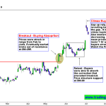 ITC Buying climax and Runaway gap keep the Bulls in check