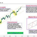 Tata Steel – Look for Price action setup in the channel