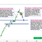 Gold Bulls challenged by throwback Price action