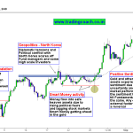 Understanding Gold Price action by looking at big picture