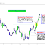 Coal India – Traders should wait for Price action to Retest