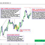 Crude Oil Uptrend will get tested by Inventories and Resistance zone