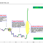 PSU Banks – Price action shows the Optimism of Government Stimulus