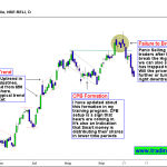 Reliance Industries – Panic Selling and Trend Termination