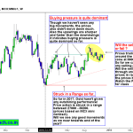 Gold – Frustration for Traders, Prices still struck in the Range