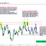 Volatility, Sharp swings, sideways price action persist in Natural gas