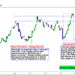 Copper – Market Prices Trading above the Resistance zone