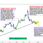 ITC – Price action trading focus rests on the Intermediate trend line