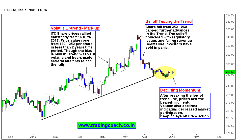 Learn to trade forex price action