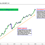Here's the Primary Reason for Price action Uptrend in Auto Stocks