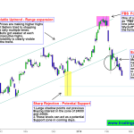 Bank Nifty Price action – Next Support zone is the temporary hope for Bulls