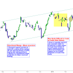 Copper Price Action – Expect Sharp momentum moves in coming days