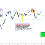 Reliance Price action – Range continuation or Breakout ?