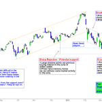 Bank Nifty – Price action testing the Critical Support Zone