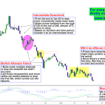 State Bank Price Action – A Shift in Market Momentum